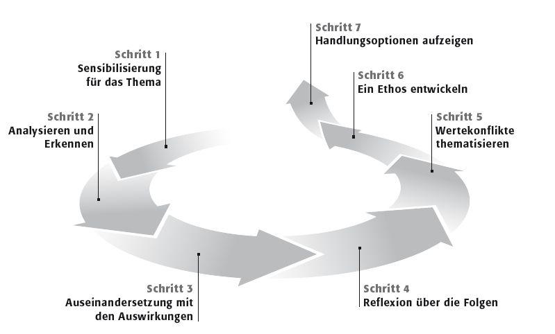 "Screenshot ""Ethik macht klick"", Roadmap"