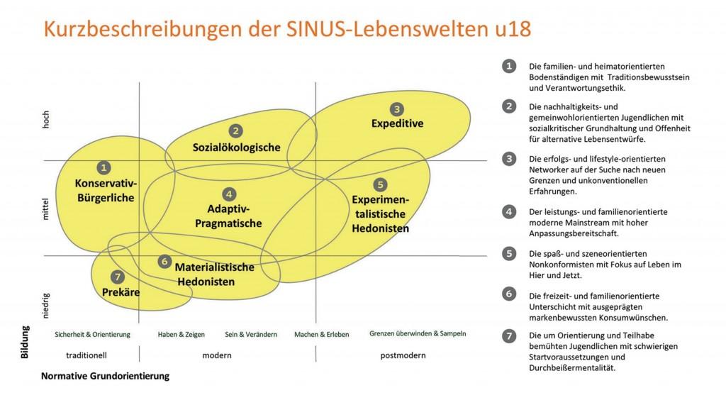 Kurzbeschreibung der SINUS-Lebenswelten U18 © sinus