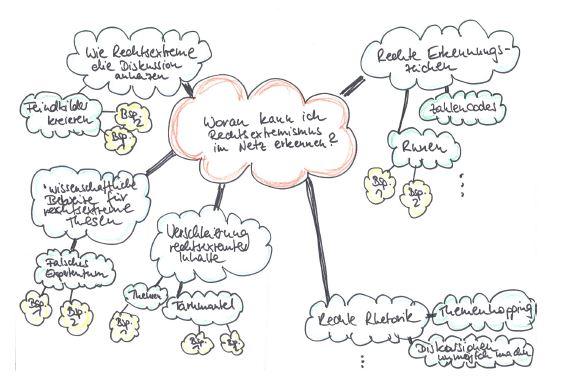 Mindmap: Rechtsextremismus erkennen © Medien in die Schule
